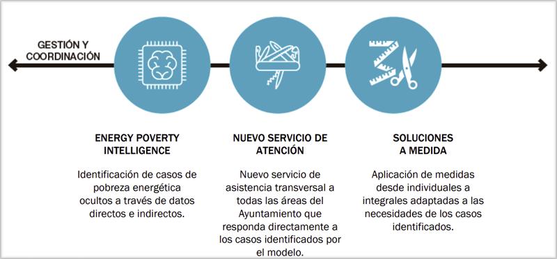 Gráfico gestión y coordinación del proyecto