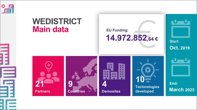 datos principales de Wedistrict
