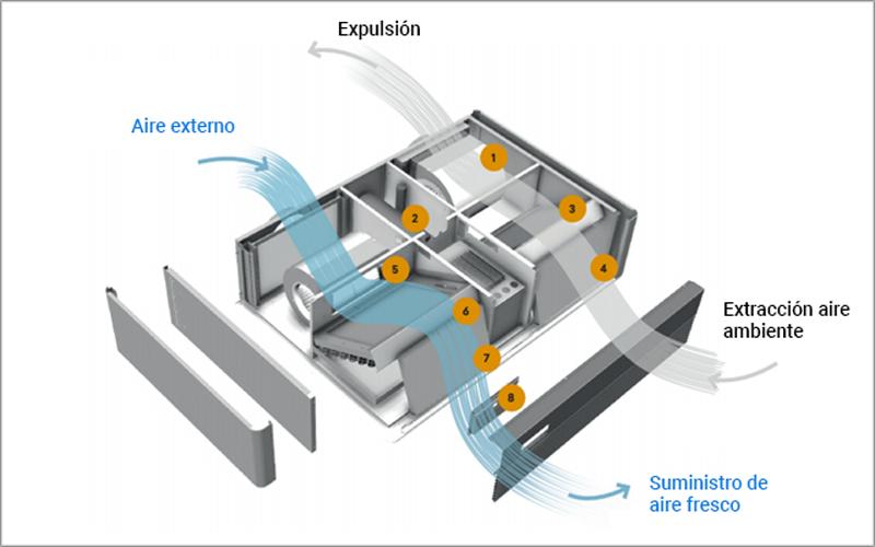 Purificación aire Giacomini.
