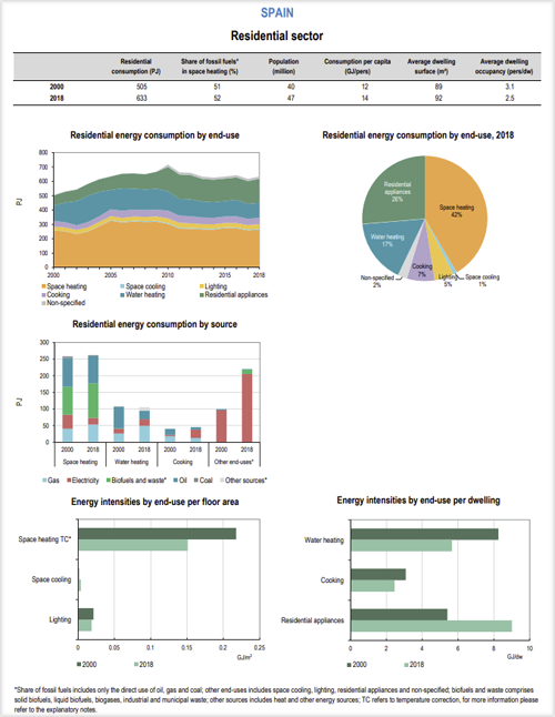 Resultados de España en informe base de datos de indicadores de eficiencia energética