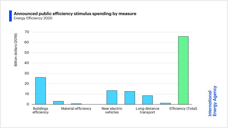 La financiación en eficiencia energética se centra en el sector de los edificios o en acelerar el cambio a los vehículos eléctricos