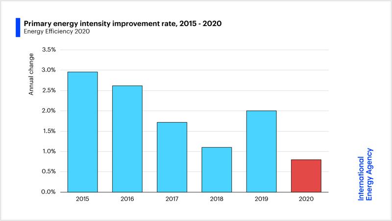 Gráfico que muestra el descenso en eficiencia energética a nivel global