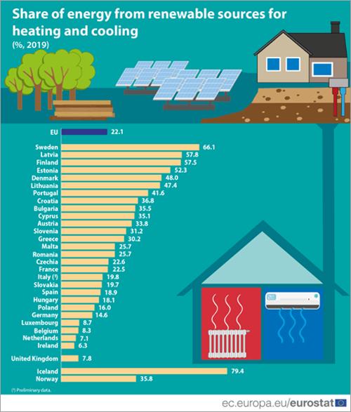 cuota de energía renovable para calefacción y refrigeración