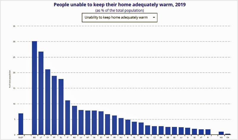 Gráfico de Eurostat
