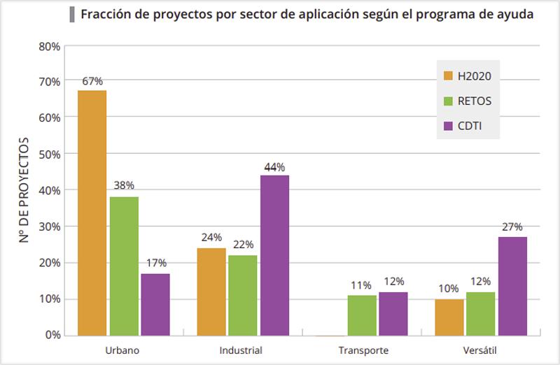 Gráfico sector de aplicación
