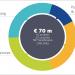 Horizonte 2020 financiará 42 proyectos de eficiencia energética con 70 millones de euros