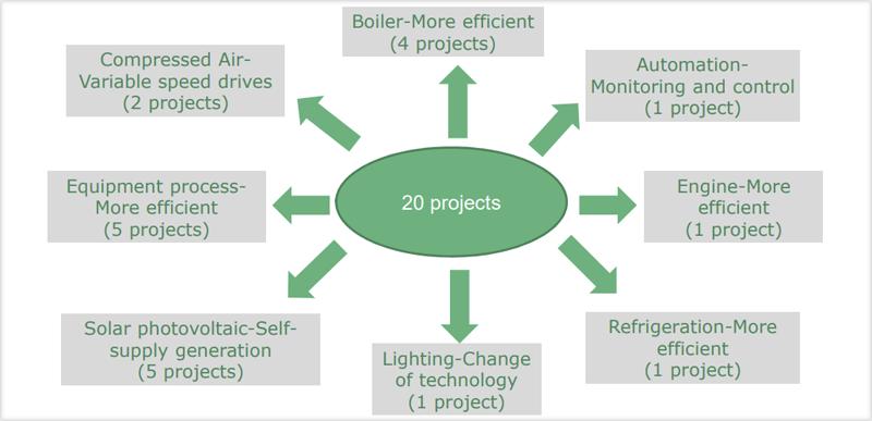 Resultados proyectos eficiencia energética en la industria