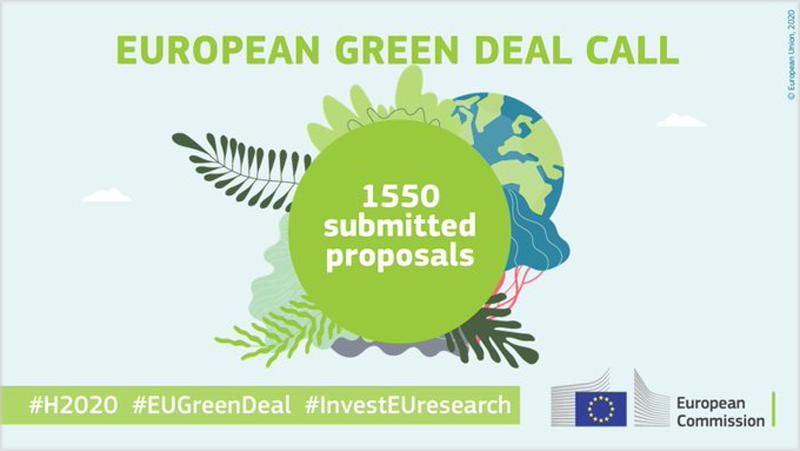 Convocatoria Pacto Verde Europeo