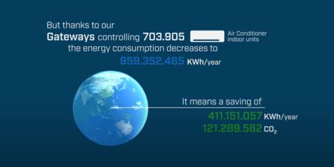 Compromiso de Intesis con la reducción de emisiones de CO2 de aires acondicionados