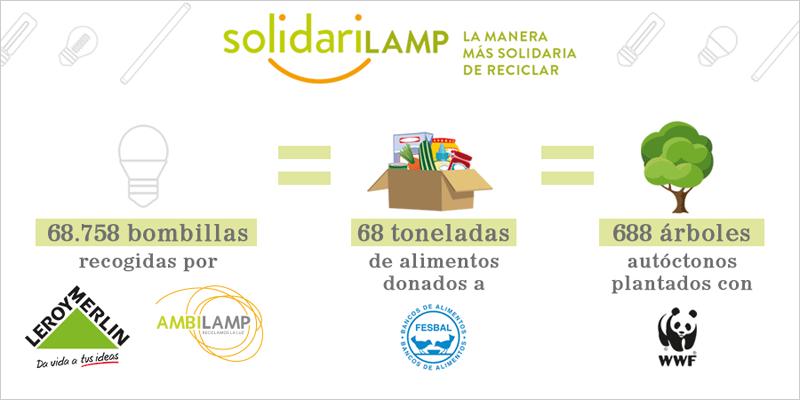 Resultados de la primera de la campaña Solidarilamp