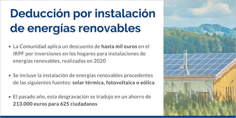Deducción fiscal de hasta 1.000 euros por instalaciones renovables en la Región de Murcia