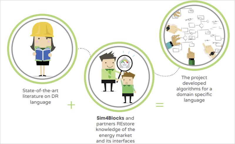 Esquema de Sim4Blocks