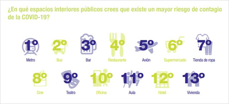 espacios interiores públicos en los que se crees que existe un mayor riesgo de contagio de la COVID-19