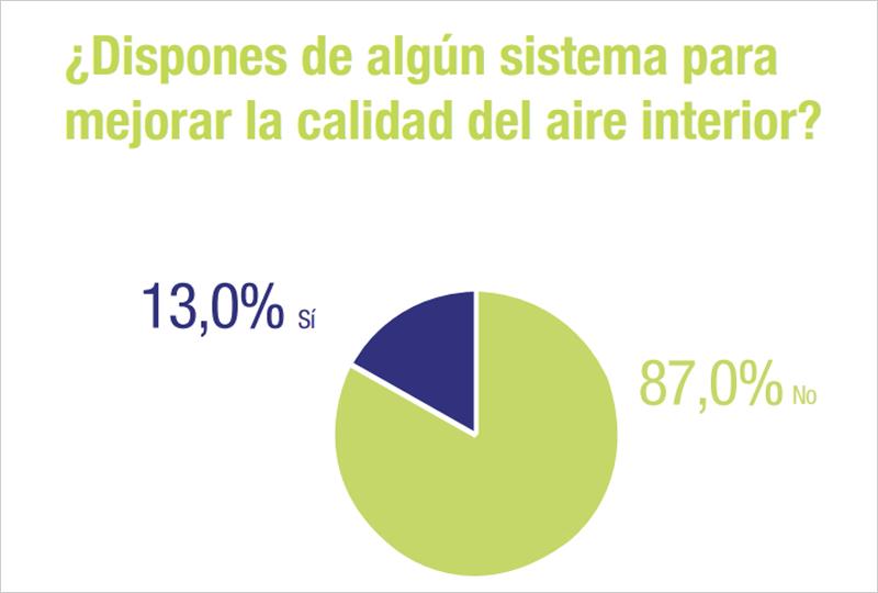 Gráfico: ¿Dispones de algún sistema para mejorar la calidad del aire interior?