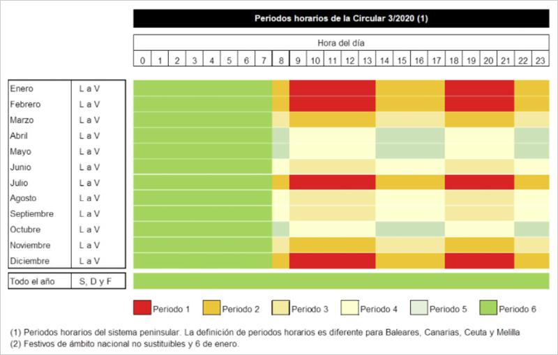 Periodos horarios para las pymes