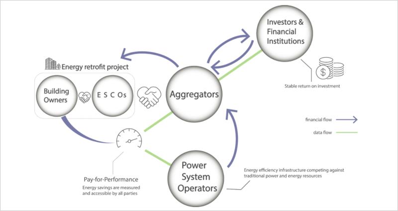 Figura: Modelo de negocio del agregador de eficiencia energética