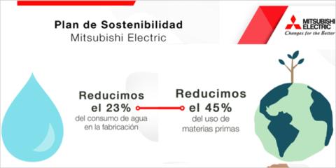 El año 2021 será clave para el plan de sostenibilidad medioambiental de Mitsubishi Electric