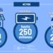 Aprobados 1.320 millones en ayudas para instalaciones de autoconsumo, climatización renovable y baterías
