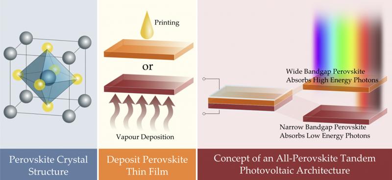 ilustraciones que muestran qué es la perovskita