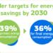 Reducir el consumo de energía primaria un 39% y el final un 36% en 2030, nuevos objetivos de la CE