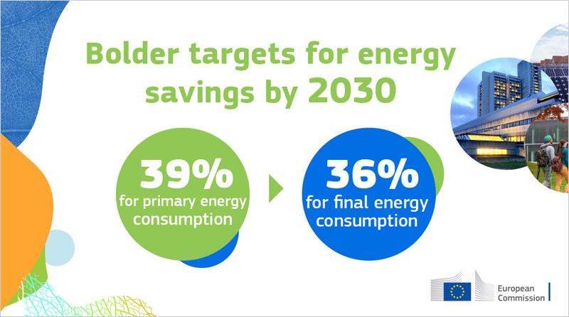 Nuevos objetivos de la Comisión de Europea de reducción del consumo de energía