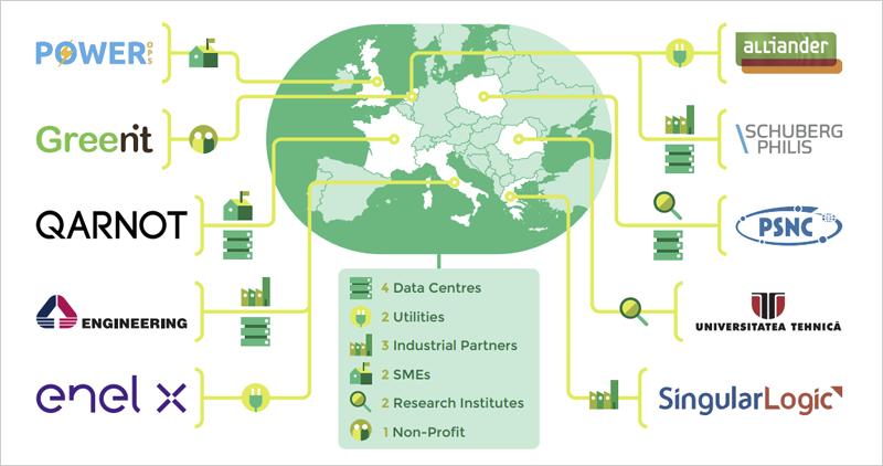 Consorcio del proyecto europeo Catalyst