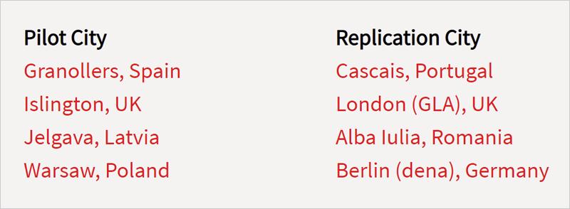 Nombres de las ciudades piloto y las ciudades de réplica