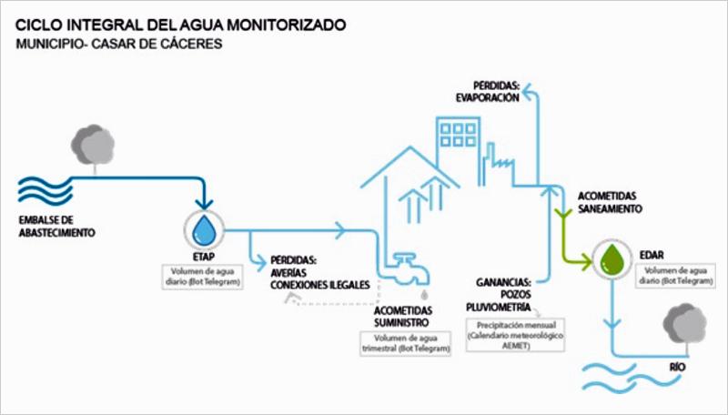 Un sistema diseñado por la UEx facilita el ahorro de agua y electricidad en los municipios rurales
