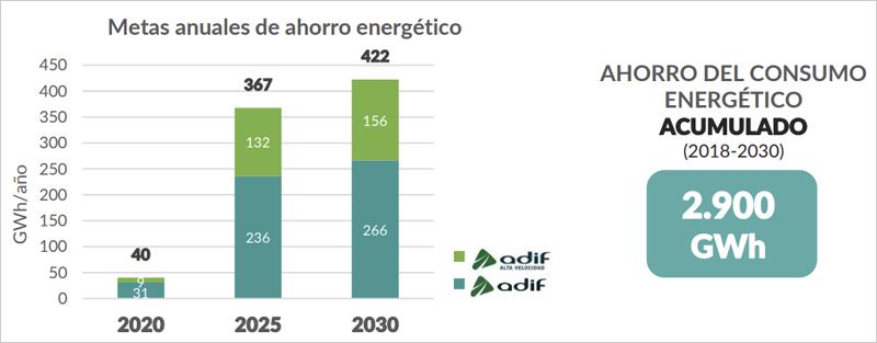 Metas anuales de ahorro energético