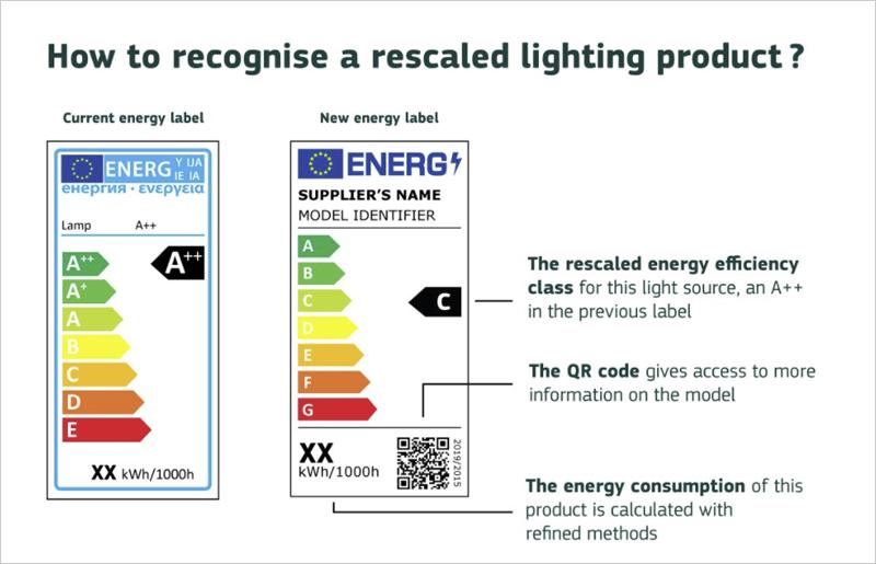 Cambios en la nueva etiqueta energética de iluminación