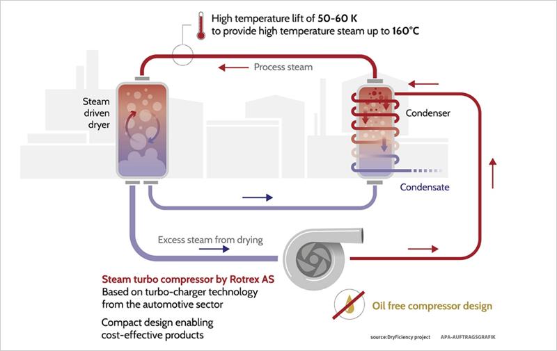 sistema de bomba de calor de circuito abierto