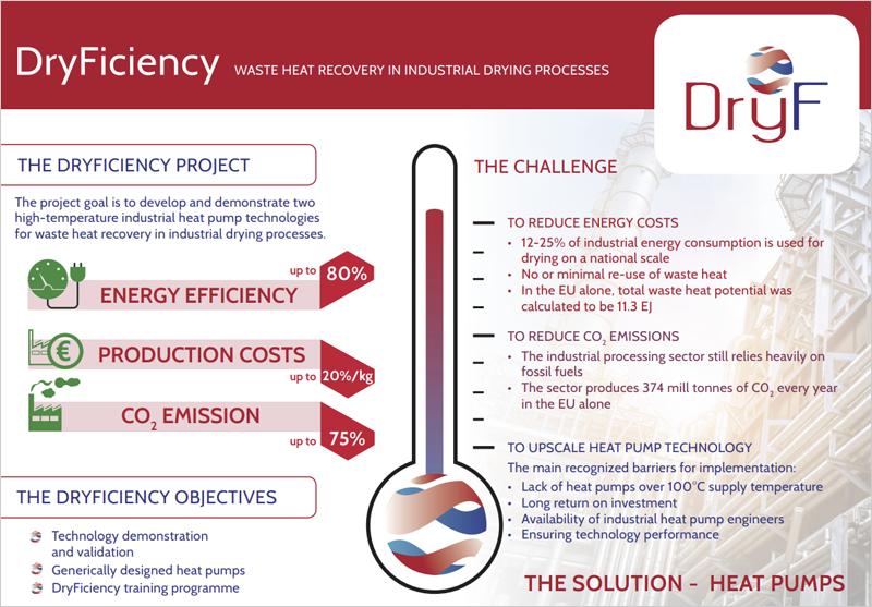 Puntos clave de DryFiciency